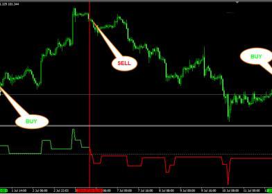 Nazwa: Volatility-quality-ZIRO-LINE-indicator-750x536.jpg Wyświetleń: 448  Rozmiar: 14.2 Kb
