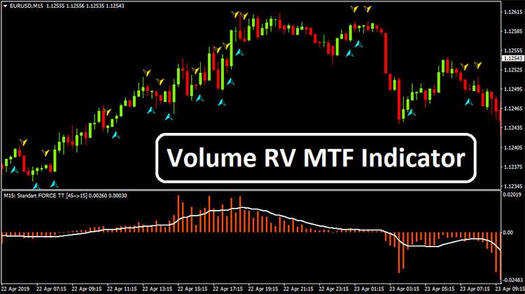 Nazwa: Volume-RV-MTF-Indicator-Overview.jpg Wyświetleń: 730  Rozmiar: 71.7 Kb